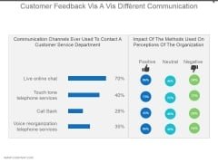 Customer Feedback Vis A Vis Different Communication Powerpoint Shapes