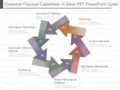 Customer Focused Capabilities In Sales Ppt Powerpoint Guide
