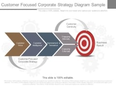 Customer Focused Corporate Strategy Diagram Sample