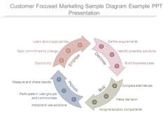 Customer Focused Marketing Sample Diagram Example Ppt Presentation
