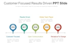 Customer Focused Results Driven Ppt Slide