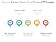 Customer Focused Results Driven Timeline Ppt Example