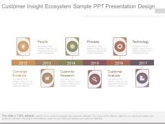 Customer Insight Ecosystem Sample Ppt Presentation Design
