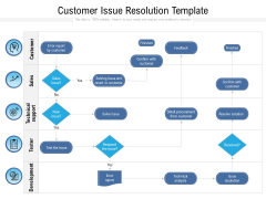 Customer Issue Resolution Template Ppt PowerPoint Presentation Summary Pictures PDF