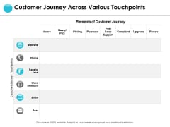 Customer Journey Across Various Touchpoints Ppt PowerPoint Presentation Layouts Visuals