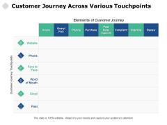 Customer Journey Across Various Touchpoints Ppt PowerPoint Presentation Outline Slide Portrait