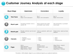 Customer Journey Analysis At Each Stage Ppt PowerPoint Presentation Layouts Files