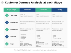 Customer Journey Analysis At Each Stage Ppt PowerPoint Presentation Model Background Designs