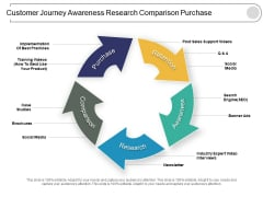 Customer Journey Awareness Research Comparison Purchase Ppt PowerPoint Presentation Professional Slides
