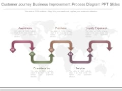 Customer Journey Business Improvement Process Diagram Ppt Slides