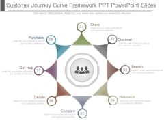 Customer Journey Curve Framework Ppt Powerpoint Slides