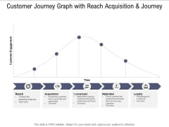 Customer Journey Graph With Reach Acquisition And Journey Ppt PowerPoint Presentation Show Sample