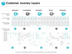 Customer Journey Layers Ppt PowerPoint Presentation Ideas Deck