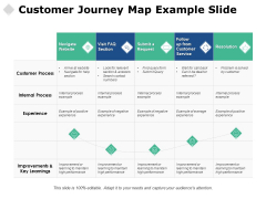 Customer Journey Map Example Slide Ppt PowerPoint Presentation Model Layout