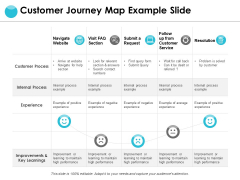 Customer Journey Map Example Slide Ppt PowerPoint Presentation Templates