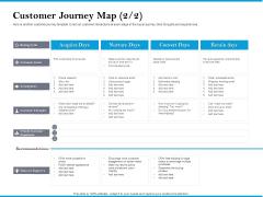 Customer Journey Map Retain Portrait PDF