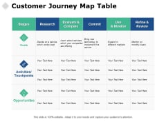 Customer Journey Map Table Ppt PowerPoint Presentation Outline Icons