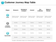 Customer Journey Map Table Ppt PowerPoint Presentation Summary Brochure