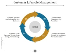 Customer Lifecycle Management Ppt PowerPoint Presentation Portfolio