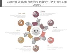 Customer Lifecycle Marketing Diagram Powerpoint Slide Designs