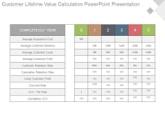 Customer Lifetime Value Calculation Powerpoint Presentation