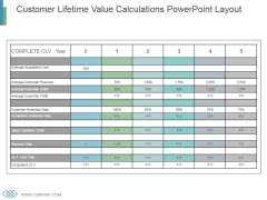 Customer Lifetime Value Calculations Powerpoint Layout