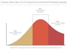 Customer Lifetime Value Clv For Customer Activity Powerpoint Presentation Examples