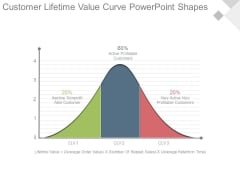 Customer Lifetime Value Curve Powerpoint Shapes