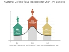 Customer Lifetime Value Indication Bar Chart Ppt Samples