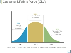 Customer Lifetime Value Ppt PowerPoint Presentation Layouts
