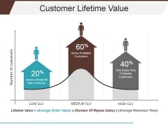 Customer Lifetime Value Ppt PowerPoint Presentation Portfolio Display