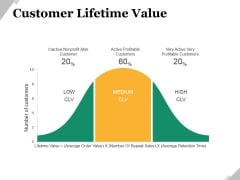Customer Lifetime Value Ppt PowerPoint Presentation Styles Gridlines
