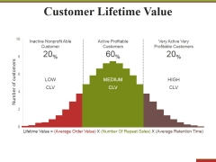 Customer Lifetime Value Ppt PowerPoint Presentation Styles Picture