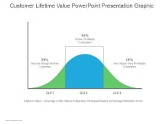Customer Lifetime Value Ppt PowerPoint Presentation Summary