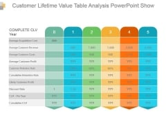 Customer Lifetime Value Table Analysis Powerpoint Show