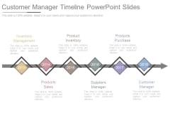 Customer Manager Timeline Powerpoint Slides