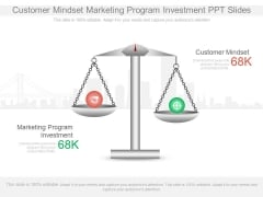 Customer Mindset Marketing Program Investment Ppt Slides