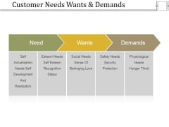 Customer Needs Wants And Demands Ppt PowerPoint Presentation Gallery Display