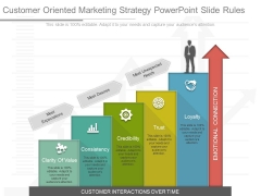 Customer Oriented Marketing Strategy Powerpoint Slide Rules