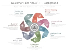 Customer Price Value Ppt Background