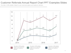 Customer Referrals Annual Report Chart Ppt Examples Slides