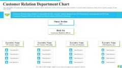 Customer Relation Department Chart Ppt Infographic Template Example File