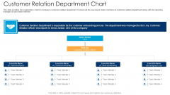 Customer Relation Department Chart Ppt Infographics Influencers PDF