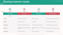 Customer Relationship Management Action Plan Creating Customer Loyalty Diagrams PDF