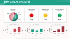 Customer Relationship Management Action Plan Crm Data Analysis Current Ideas PDF
