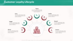 Customer Relationship Management Action Plan Customer Loyalty Lifecycle Introduction PDF