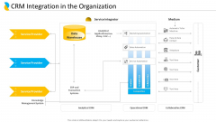 Customer Relationship Management CRM Integration In The Organization Template PDF