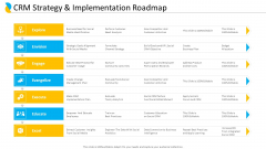 Customer Relationship Management CRM Strategy And Implementation Roadmap Designs PDF