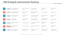 Customer Relationship Management Dashboard CRM Strategy And Implementation Roadmap Brochure PDF
