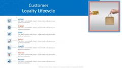 Customer Relationship Management Dashboard Customer Loyalty Lifecycle Themes PDF